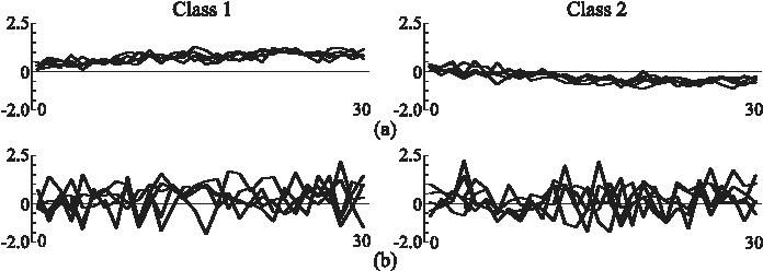 Figure 2 for A Recurrent Probabilistic Neural Network with Dimensionality Reduction Based on Time-series Discriminant Component Analysis