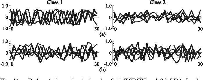 Figure 3 for A Recurrent Probabilistic Neural Network with Dimensionality Reduction Based on Time-series Discriminant Component Analysis