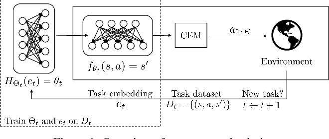 Figure 1 for Continual Model-Based Reinforcement Learning with Hypernetworks