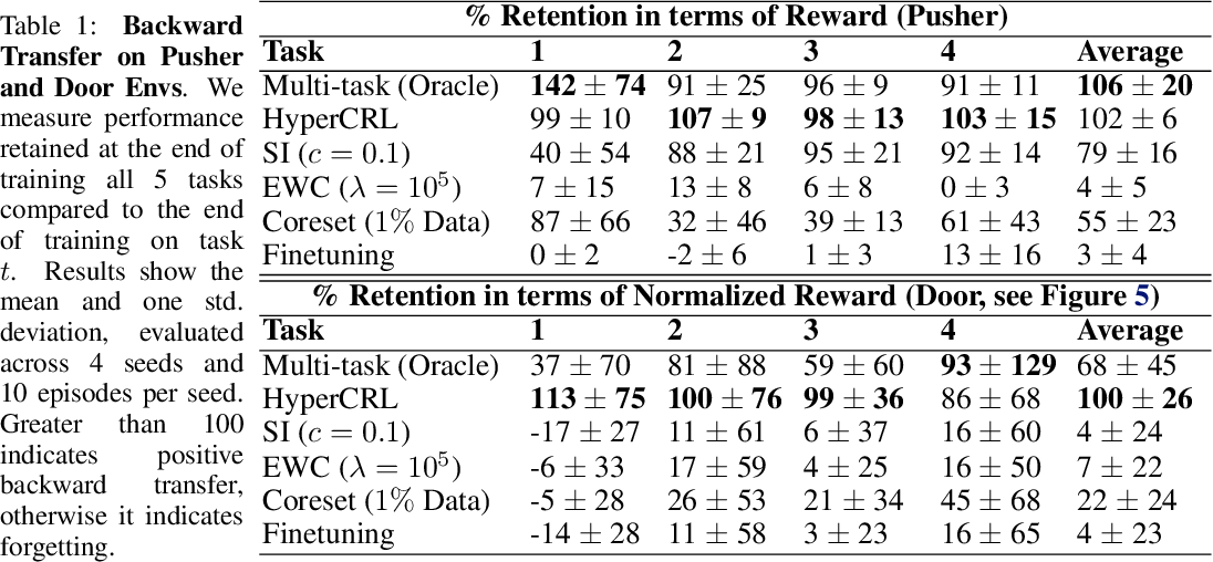 Figure 2 for Continual Model-Based Reinforcement Learning with Hypernetworks