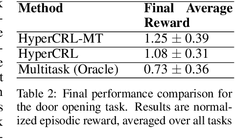 Figure 4 for Continual Model-Based Reinforcement Learning with Hypernetworks