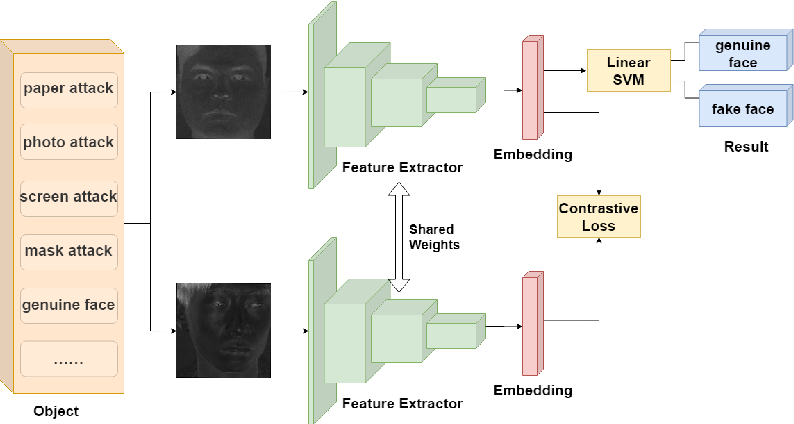 Figure 3 for Face Anti-Spoofing by Learning Polarization Cues in a Real-World Scenario