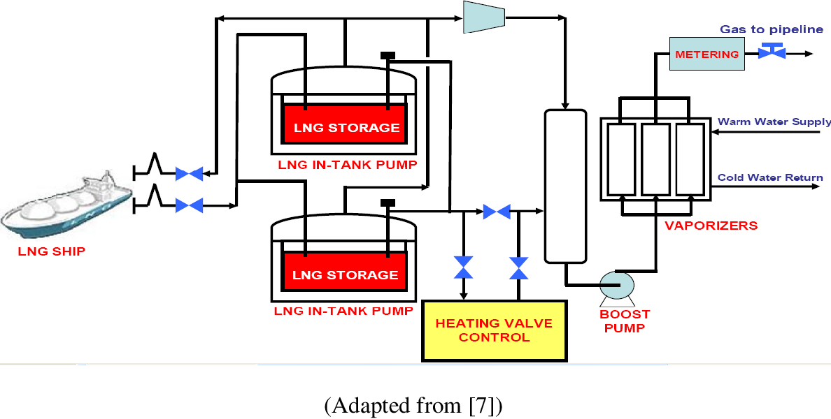 PDF] Control of Vapor Dispersion and Pool Fire of Liquefied