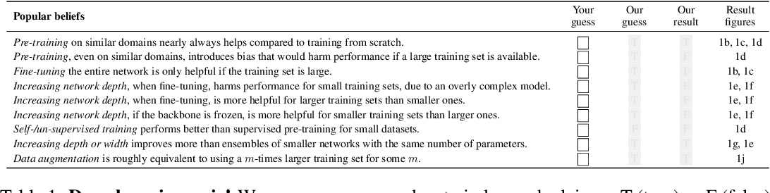 Figure 1 for Learning Curves for Analysis of Deep Networks