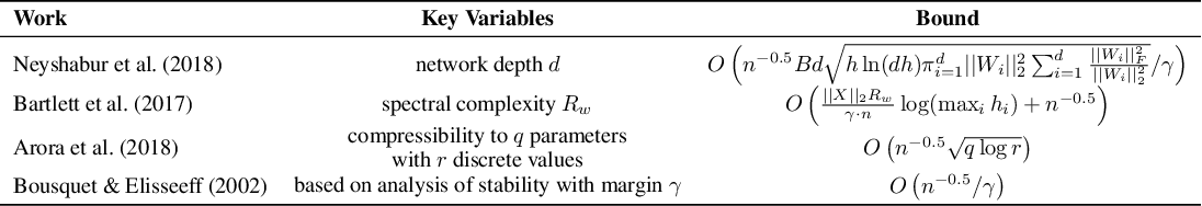 Figure 3 for Learning Curves for Analysis of Deep Networks