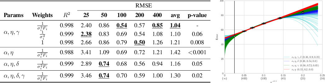 Figure 4 for Learning Curves for Analysis of Deep Networks