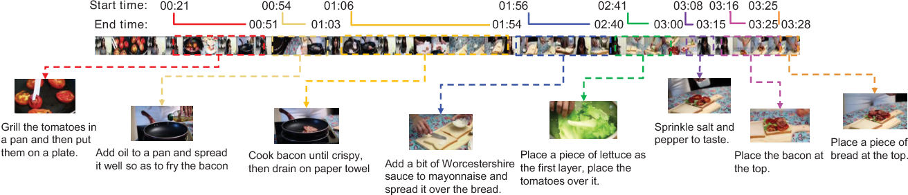 Figure 1 for Towards Automatic Learning of Procedures from Web Instructional Videos