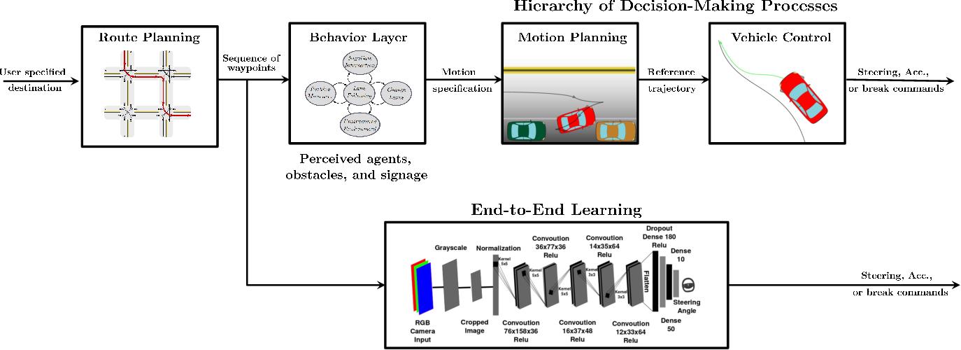 Figure 1 for A Survey of Deep Reinforcement Learning Algorithms for Motion Planning and Control of Autonomous Vehicles