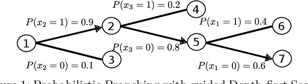 Figure 1 for Learning Primal Heuristics for Mixed Integer Programs