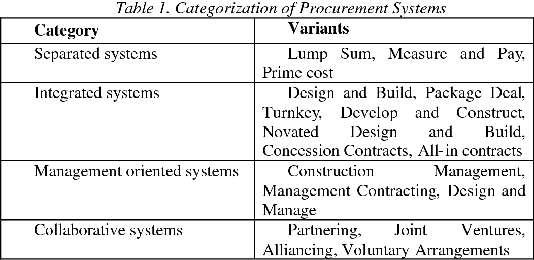 design and build procurement system