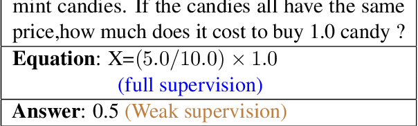 Figure 1 for A Weakly Supervised Model for Solving Math word Problems