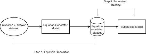 Figure 3 for A Weakly Supervised Model for Solving Math word Problems