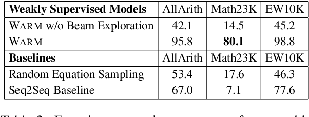 Figure 4 for A Weakly Supervised Model for Solving Math word Problems