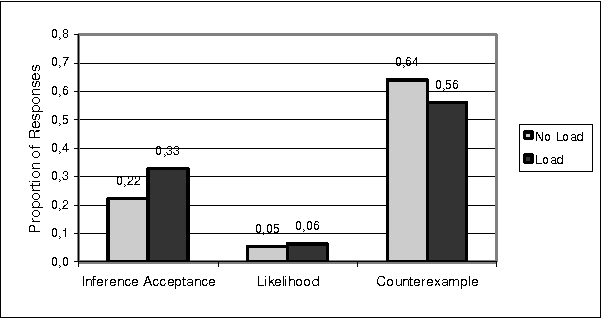 Figure 2: Proportion of answers of the three types for the preload versus control condition (only preloaded trials with correctly reproduced dot patterns).