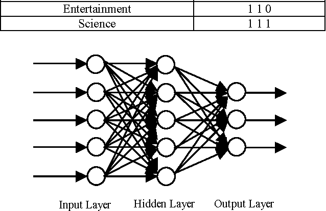 Figure 4 for Web Page Categorization Using Artificial Neural Networks