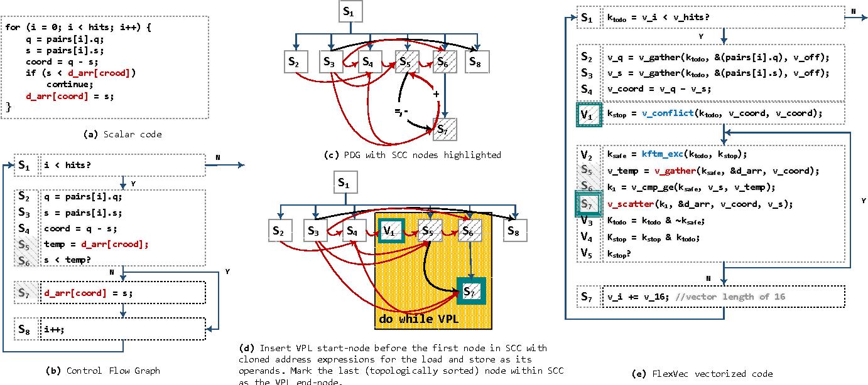 Figure 5 from FlexVec: auto-vectorization for irregular