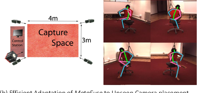 Figure 1 for MetaFuse: A Pre-trained Fusion Model for Human Pose Estimation