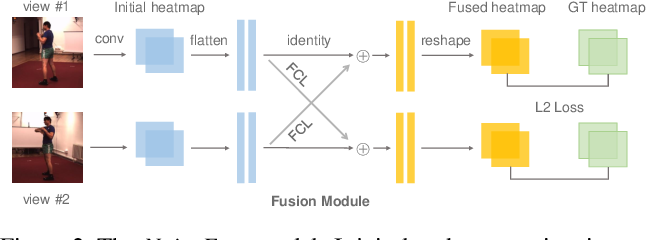 Figure 3 for MetaFuse: A Pre-trained Fusion Model for Human Pose Estimation
