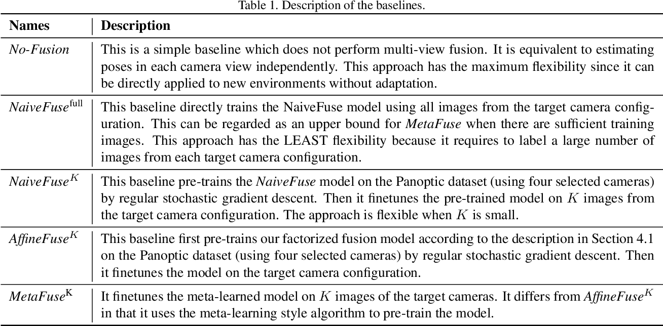 Figure 2 for MetaFuse: A Pre-trained Fusion Model for Human Pose Estimation