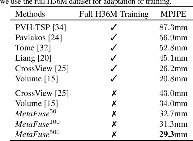 Figure 4 for MetaFuse: A Pre-trained Fusion Model for Human Pose Estimation