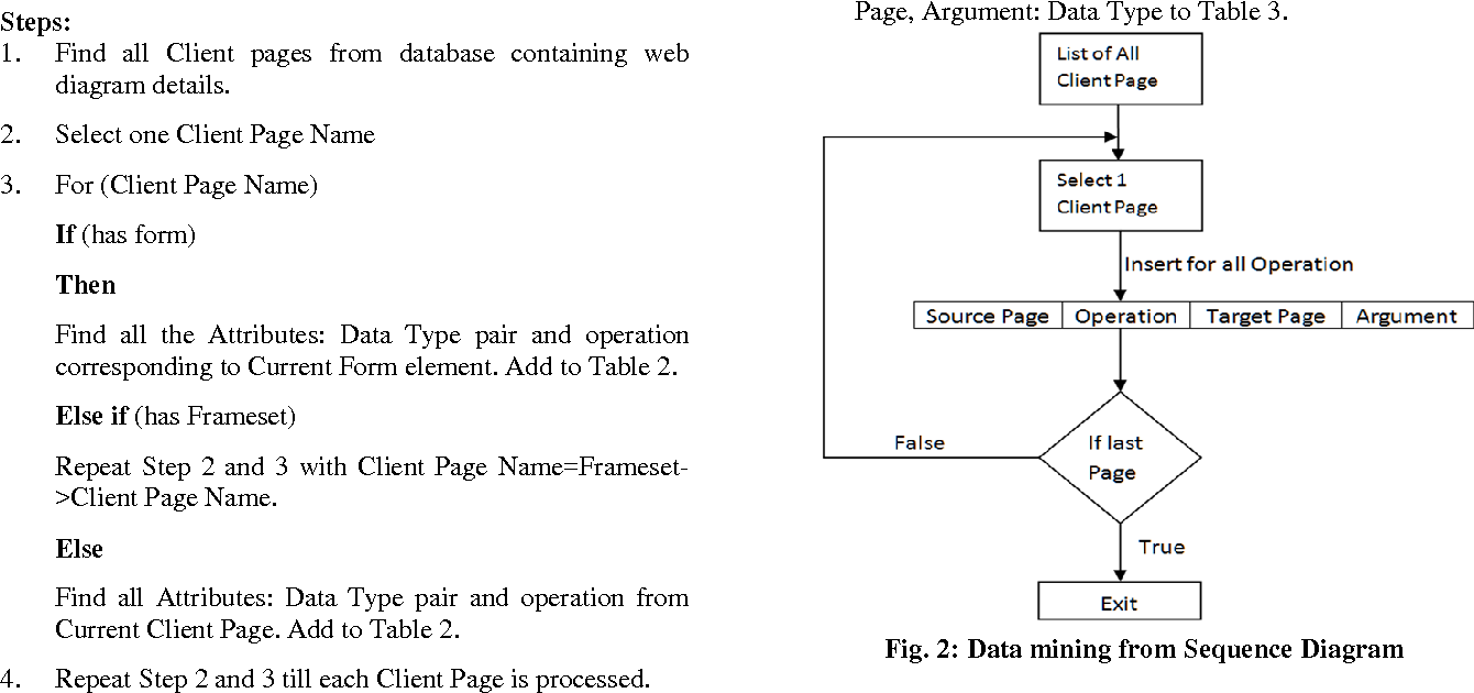 Figure 2 from model based test case generation for web applications 2 data mining from sequence diagram ccuart Gallery