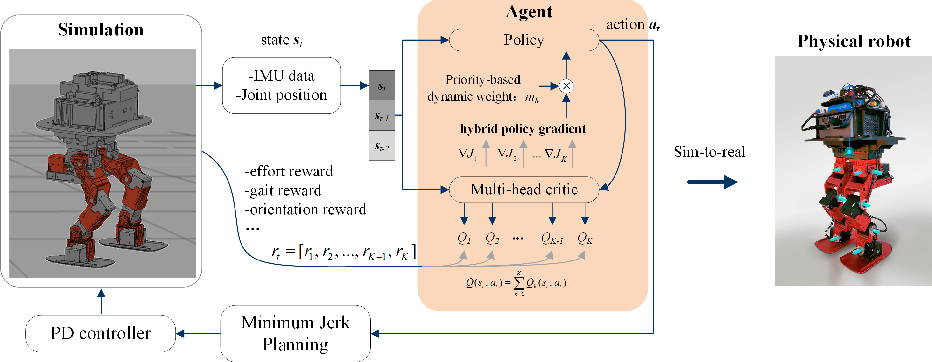 Figure 1 for Hybrid and dynamic policy gradient optimization for bipedal robot locomotion