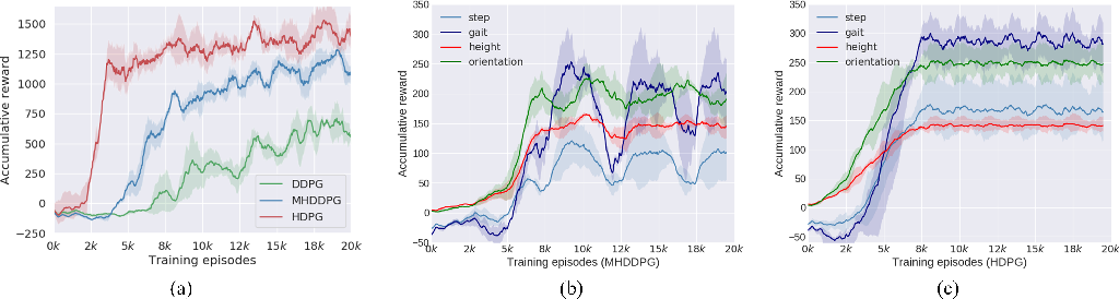Figure 4 for Hybrid and dynamic policy gradient optimization for bipedal robot locomotion