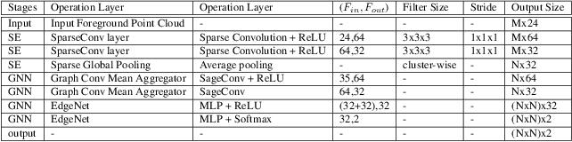 Figure 2 for GP-S3Net: Graph-based Panoptic Sparse Semantic Segmentation Network