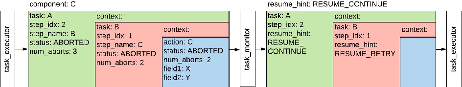 Figure 3 for Taking Recoveries to Task: Recovery-Driven Development for Recipe-based Robot Tasks