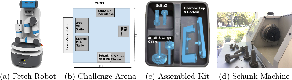 Figure 4 for Taking Recoveries to Task: Recovery-Driven Development for Recipe-based Robot Tasks