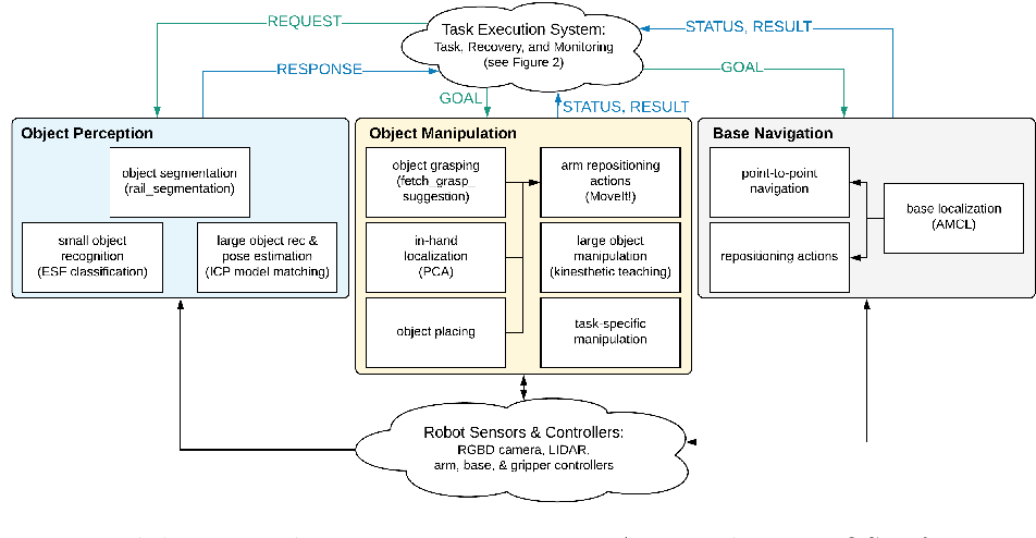 Figure 1 for Taking Recoveries to Task: Recovery-Driven Development for Recipe-based Robot Tasks