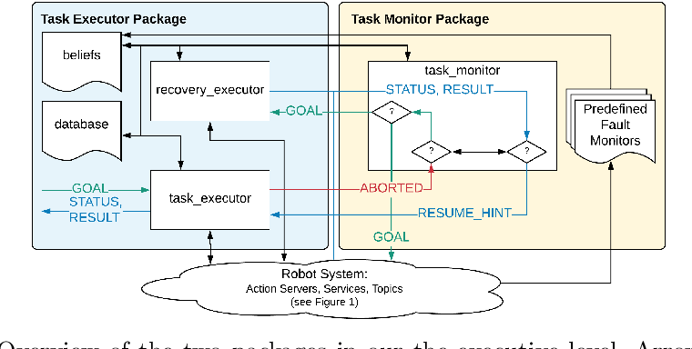 Figure 2 for Taking Recoveries to Task: Recovery-Driven Development for Recipe-based Robot Tasks
