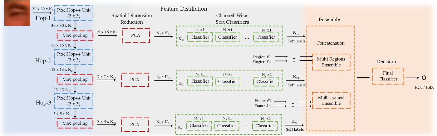 Figure 3 for DefakeHop: A Light-Weight High-Performance Deepfake Detector