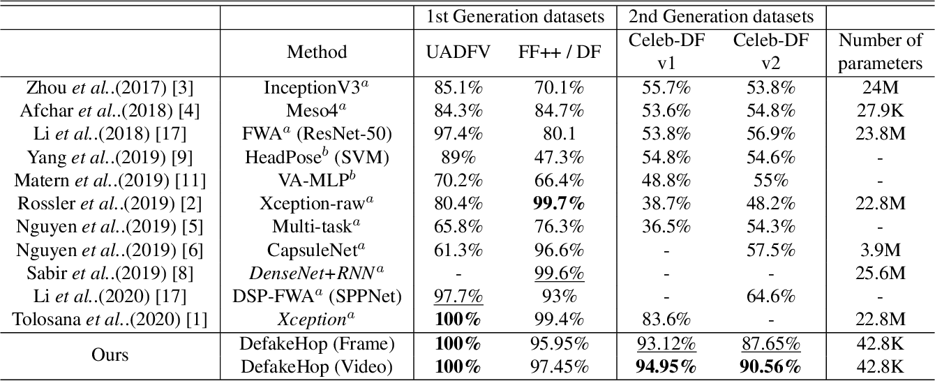 Figure 4 for DefakeHop: A Light-Weight High-Performance Deepfake Detector