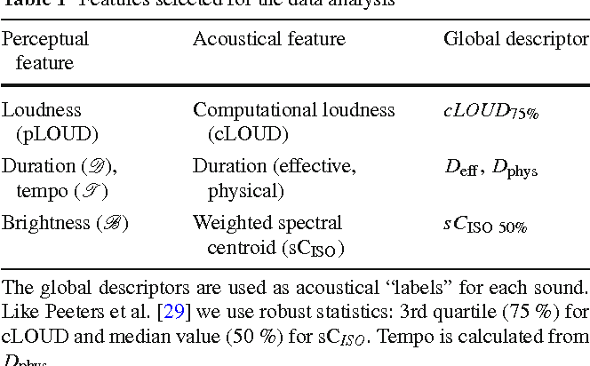 Prioritizing foreground selection of natural chirp sounds by tempo