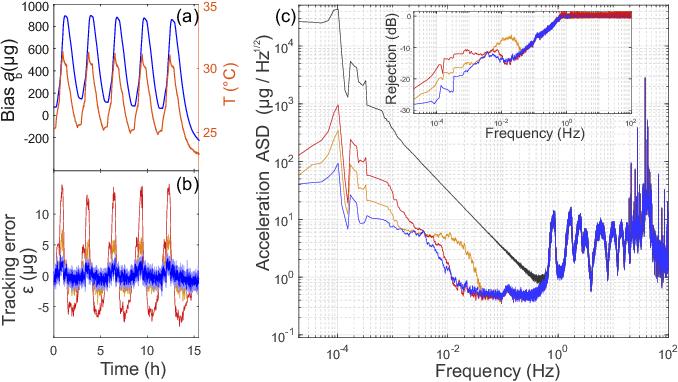 PDF] Navigation-compatible hybrid quantum accelerometer using a