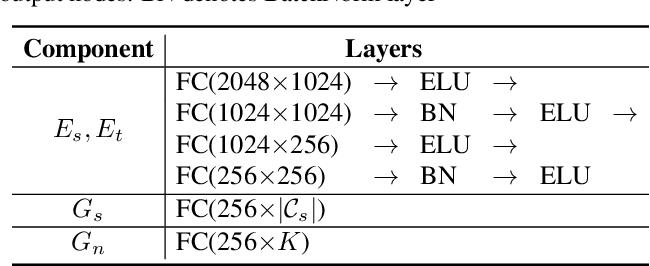 Figure 3 for Towards Inheritable Models for Open-Set Domain Adaptation