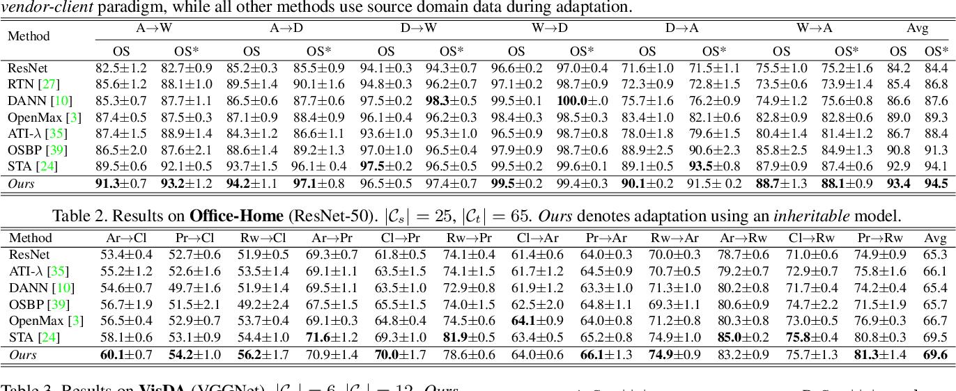 Figure 2 for Towards Inheritable Models for Open-Set Domain Adaptation
