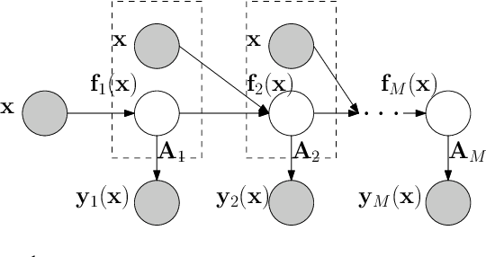 Figure 1 for Deep Multi-Fidelity Active Learning of High-dimensional Outputs