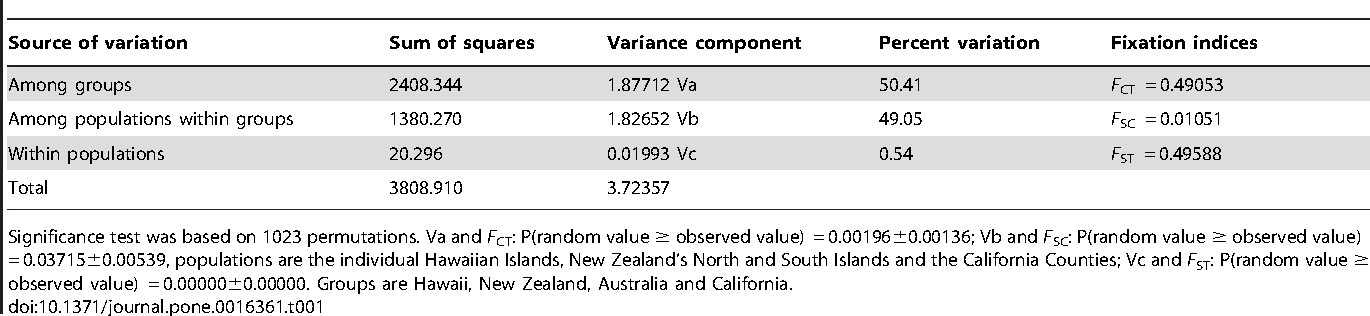 Table 1. AMOVA results reveal that molecular variance was approximately equivalent within populations and among populations, and the vast majority of diversity was found among groups plus within populations.
