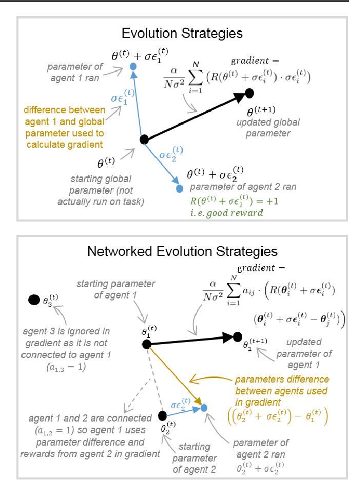 Figure 1 for Communication Topologies Between Learning Agents in Deep Reinforcement Learning
