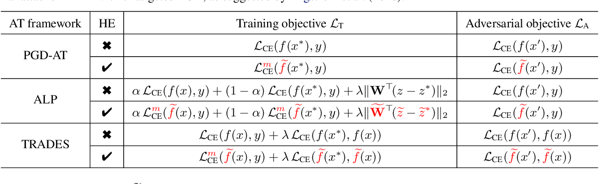 Figure 1 for Boosting Adversarial Training with Hypersphere Embedding