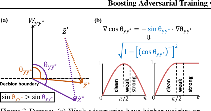 Figure 3 for Boosting Adversarial Training with Hypersphere Embedding