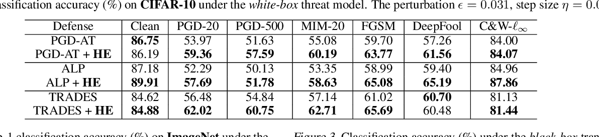 Figure 4 for Boosting Adversarial Training with Hypersphere Embedding