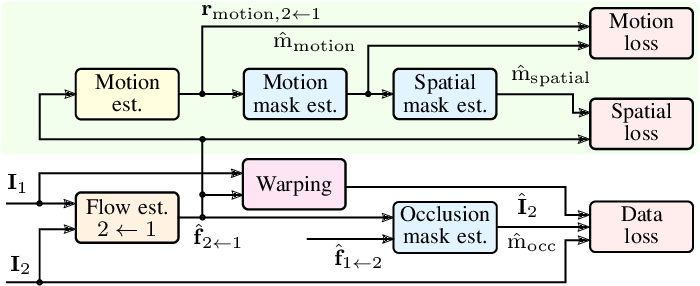 Figure 1 for Self-Supervised Flow Estimation using Geometric Regularization with Applications to Camera Image and Grid Map Sequences