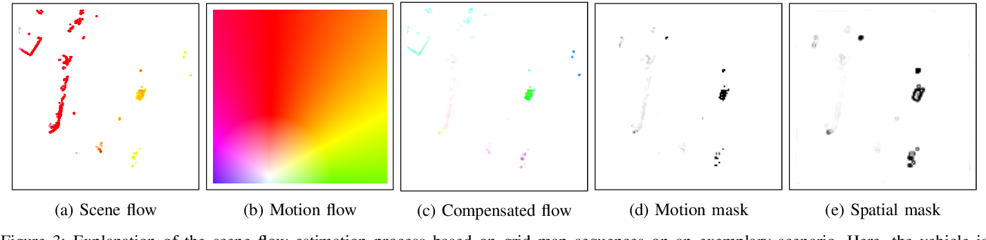 Figure 3 for Self-Supervised Flow Estimation using Geometric Regularization with Applications to Camera Image and Grid Map Sequences