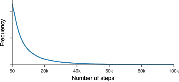 Figure 2 for Learned Optimizers that Scale and Generalize