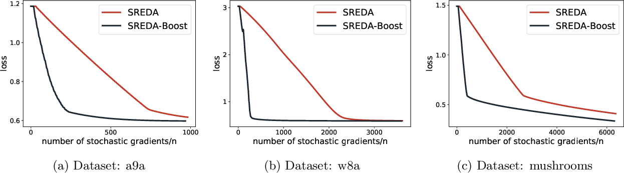 Figure 2 for Enhanced First and Zeroth Order Variance Reduced Algorithms for Min-Max Optimization