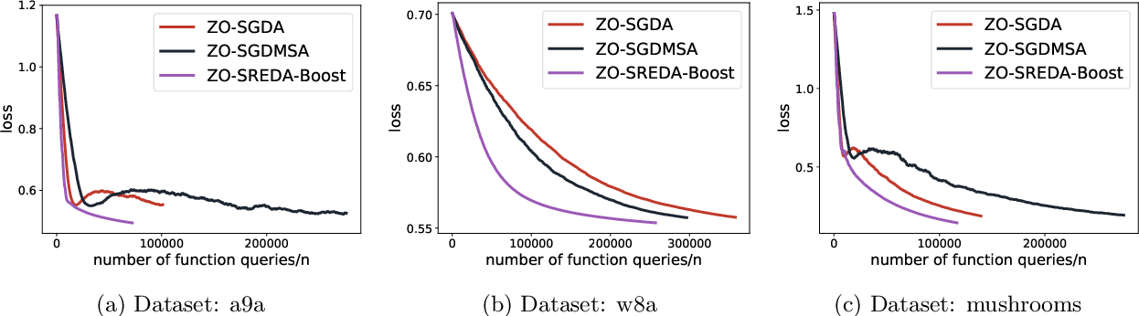 Figure 3 for Enhanced First and Zeroth Order Variance Reduced Algorithms for Min-Max Optimization