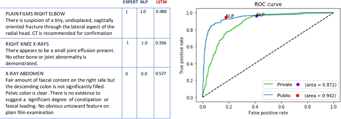 Figure 1 for Learning to estimate label uncertainty for automatic radiology report parsing